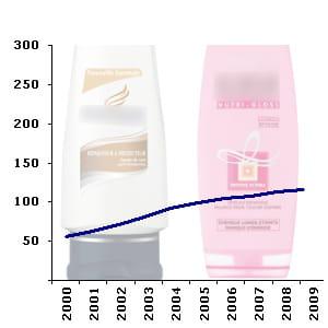 le rayon des après shampoingscompte en moyenne 110 références en hypermarché.