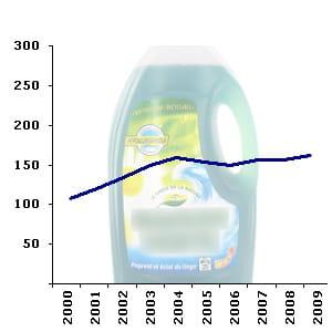 le rayon des lessivecompte en moyenne 161 références en hypermarché.
