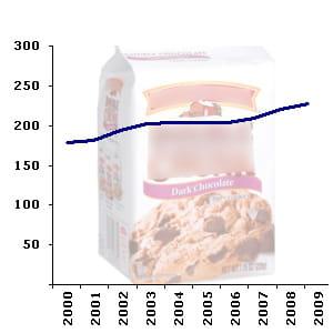 le rayon des biscuits pâtissierscompte en moyenne 221 références en