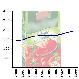 le rayon des potagescompte en moyenne 189 références en hypermarché.