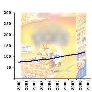le rayon des céréales petit-déjeunercompte en moyenne 117 références en