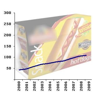 le rayon charcuterie traditionnelle compte en moyenne 103 références en