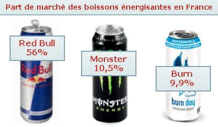 economie agroalimentaire energy drink podium tres disputeshtml