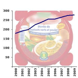 le rayon de l'alimentation infantile compte en moyenne 274 références en