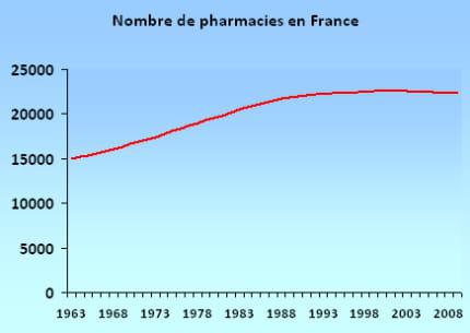 acheter plaquenil 5mg france