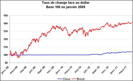 taux de change