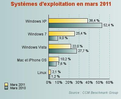 windows vista a accéléré sa chute en mars 2011