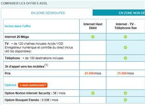 les offres internet adsl de bouygues télécom.