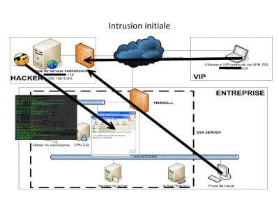 un schéma de l'attaque, avecune capture d'écran authentique.