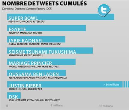 tweetscumulés430