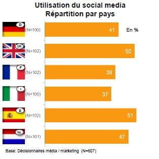 taux d'tilisation des réseaux sociaux par les professionnels du marketing