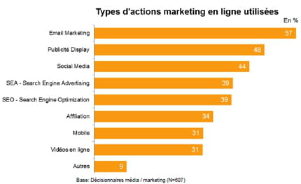principales opérations dans l'e-marketing
