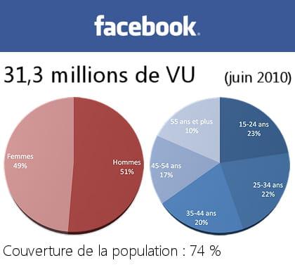 données démographiques des utilisateurs de facebook