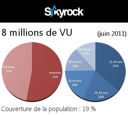 données démographiques des utilisateurs deskyrock