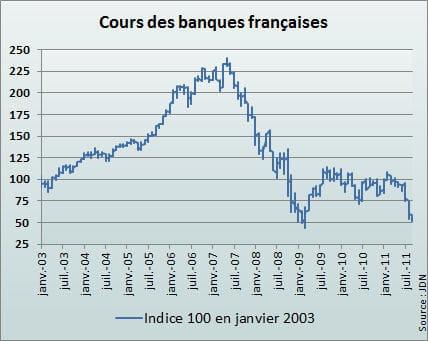 l'indice français reflète la moyenne des cours de bnp paribas, société générale
