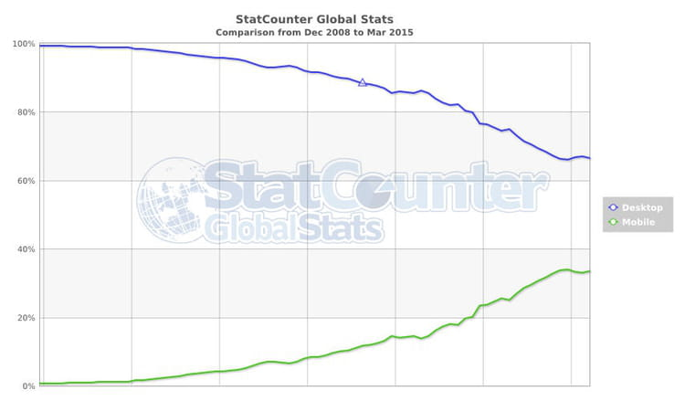 Evolution du trafic desktop (en bleu) et celle du trafic sur mobile (en vert) depuis décembre 2008. © StatCounter
