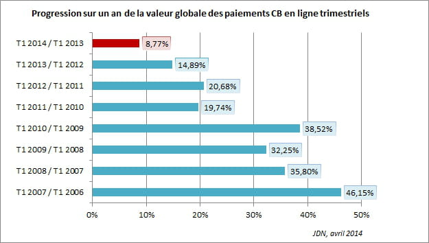Tendance e-commerce : vers l'internationalisation et la maitrise logistique 1