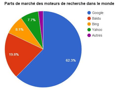 Part de marchés des principaux moteurs de recherche dans le monde (Mars 2015 - NetApplications)